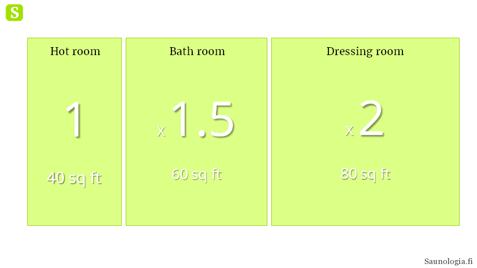 180411-sauna-spaces-relative-sizing-2.png