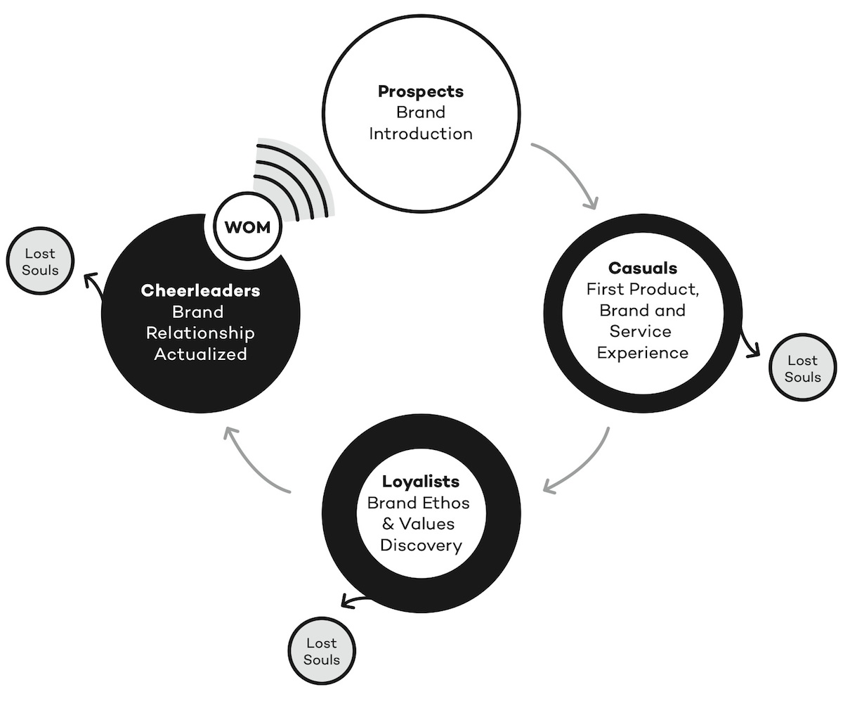 The Customer Activation Cycle