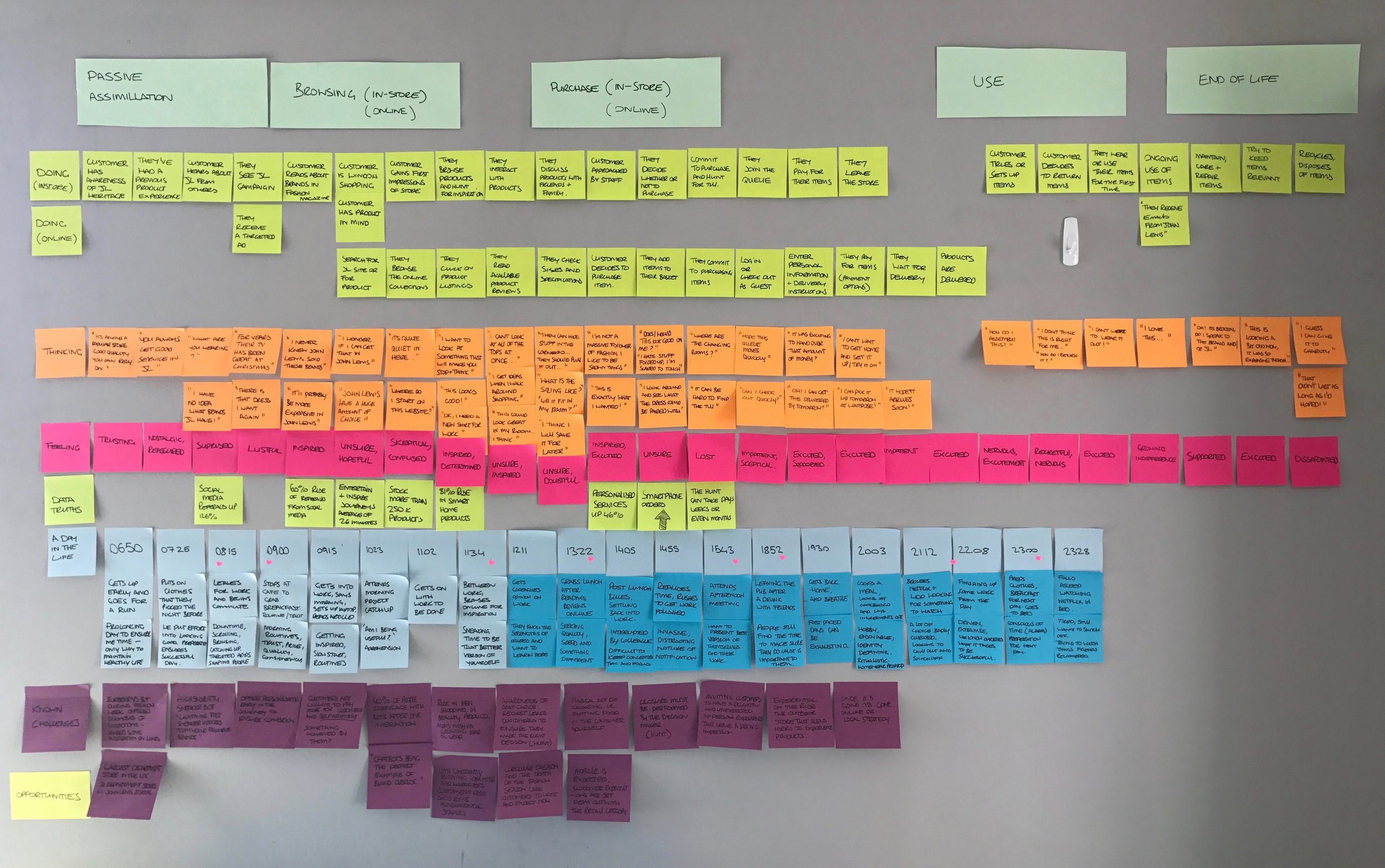 We mapped our finding into a customer experience map