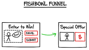 ClickFunnels' Fishbowl Funnel , one of the many pre-built funnels you can set up in minutes.