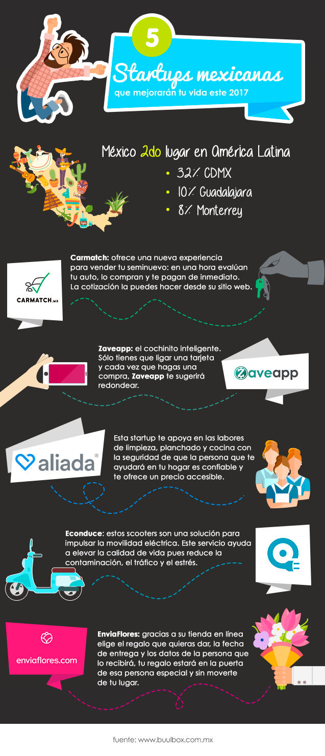 INFOGRAPHIC 5 STARTUPS MEXICANAS