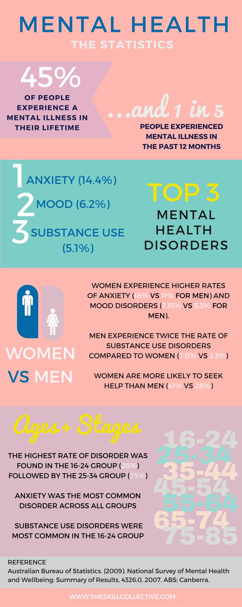 Mental Health Week Statistics Austraia