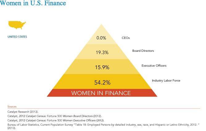 womeninusfinance