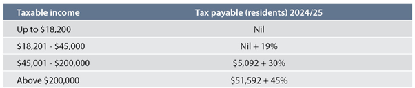 Reduced Marginal Tax Rates.png