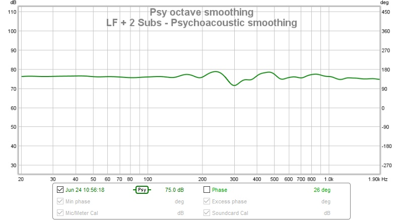 Dual subs + left front Frequency response