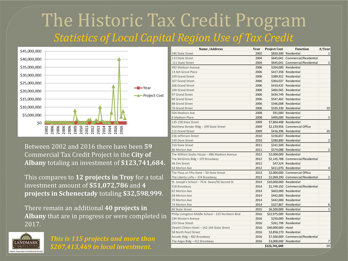 Tax Credit Presentation2017 - NAIP-- Local use of HTCs.jpg