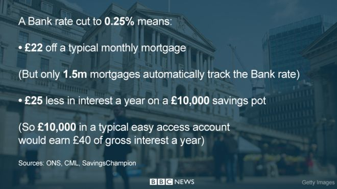 From the BBC news story: http://www.bbc.co.uk/news/business-36973936