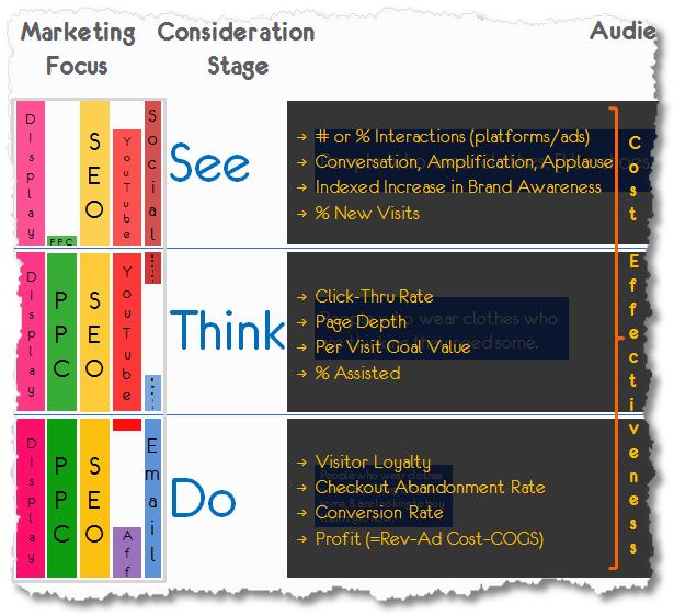 see_think_do_optimal_measurement_framework.png