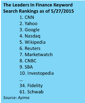 Finance Search Ranking Leaders.png