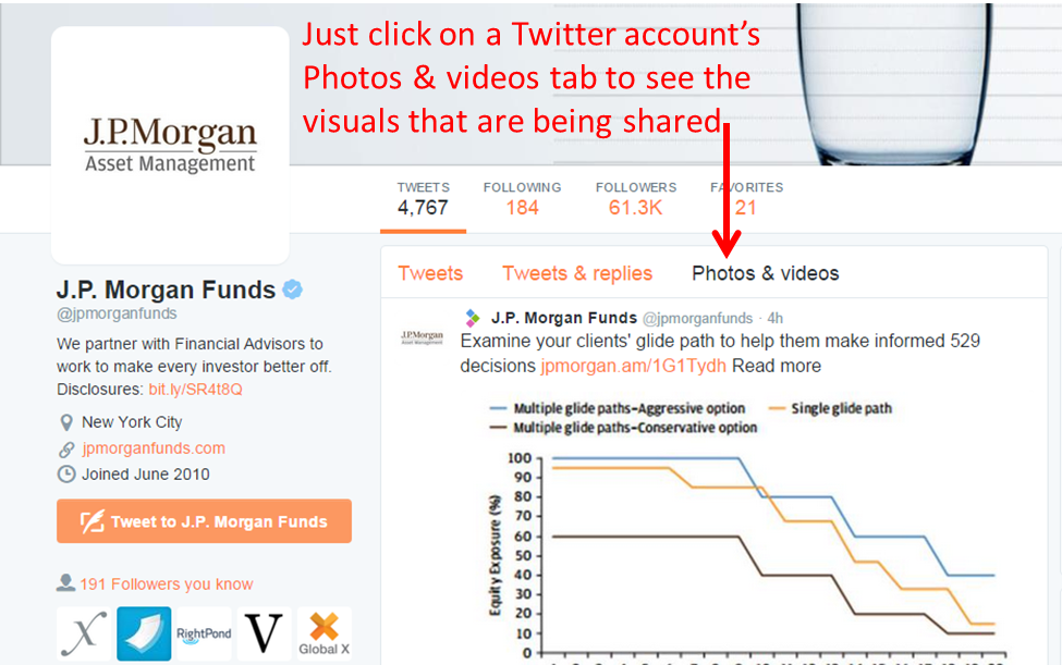 JP Morgan Funds Twitter Photos & Videos
