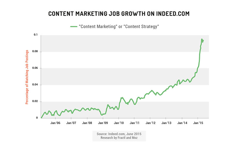 Content Marketing Jobs Moz