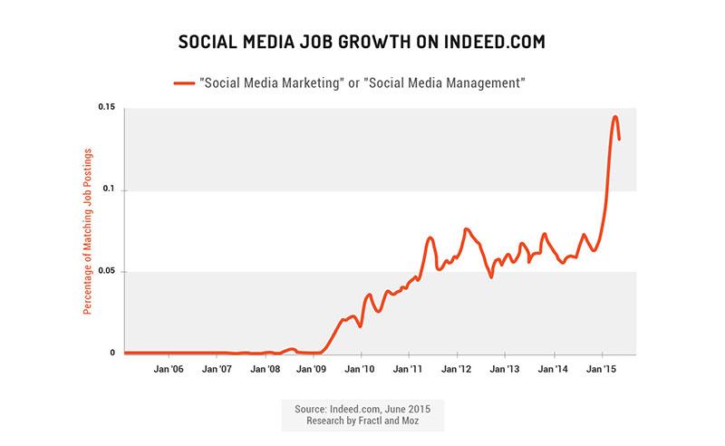 Social Media Jobs Moz