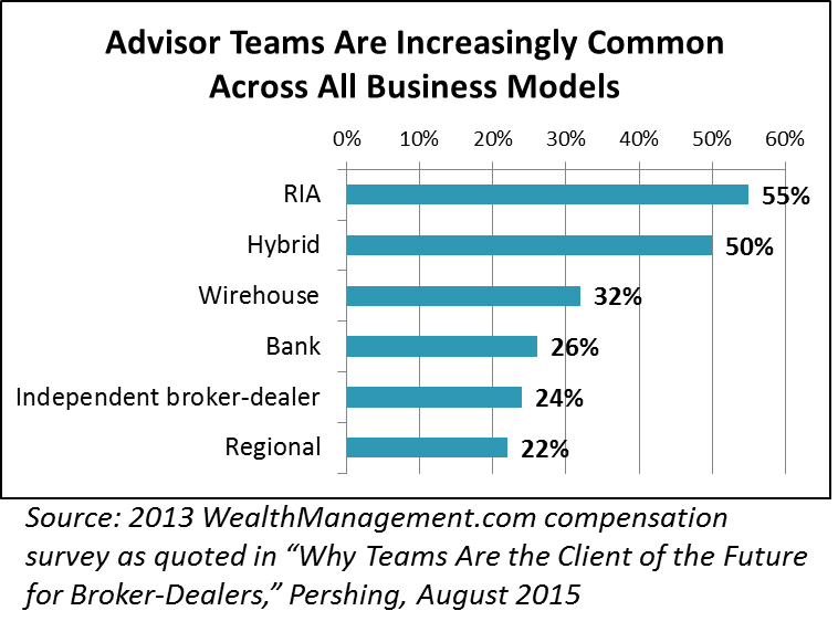 Pershing Advisor Teams Across All Models Image