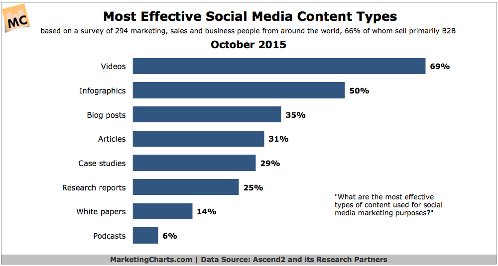 Most Effective Social Content Types Image