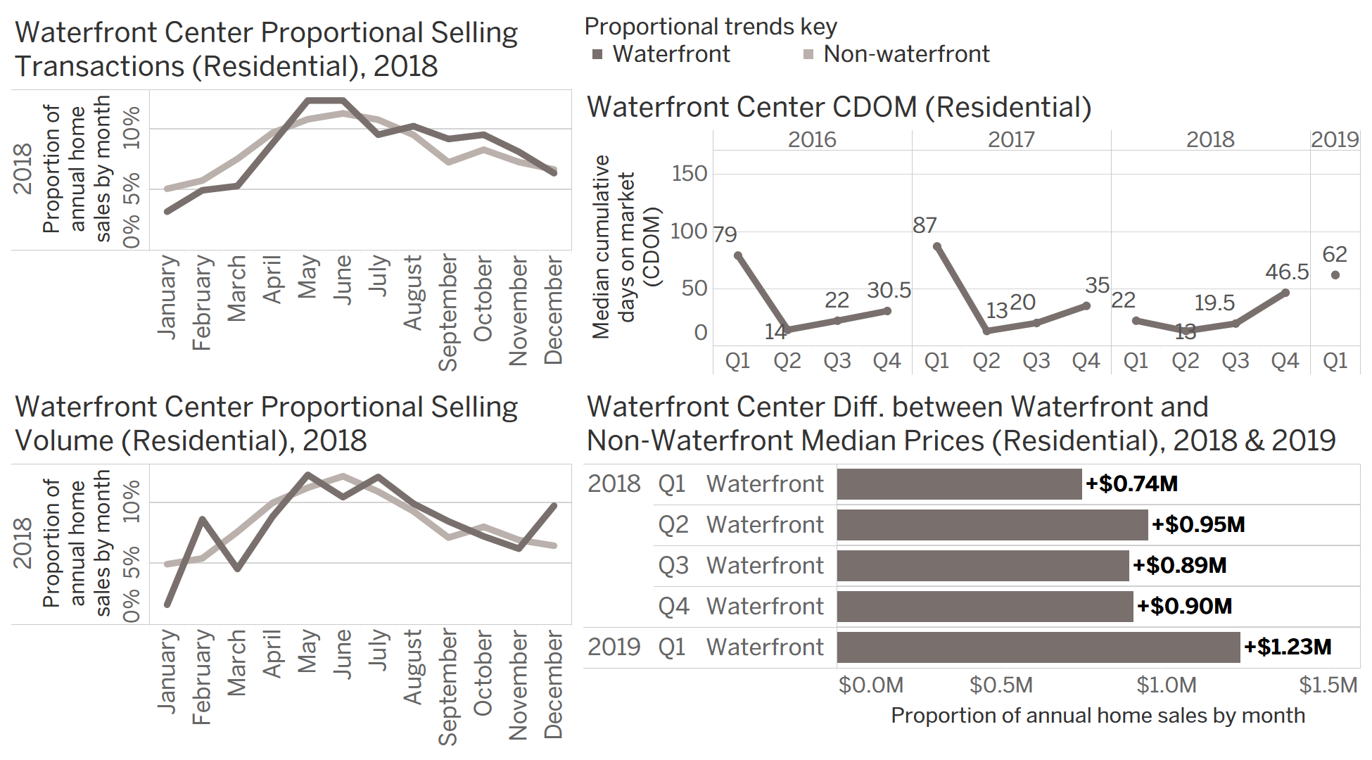 Chart Group A: seasonal waterfront transaction data for Waterfront Center.