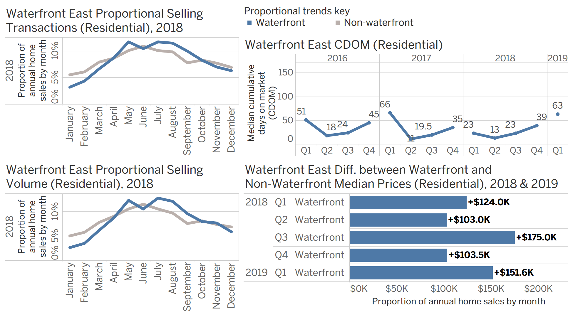Chart Group B: seasonal waterfront transaction data for Waterfront East.