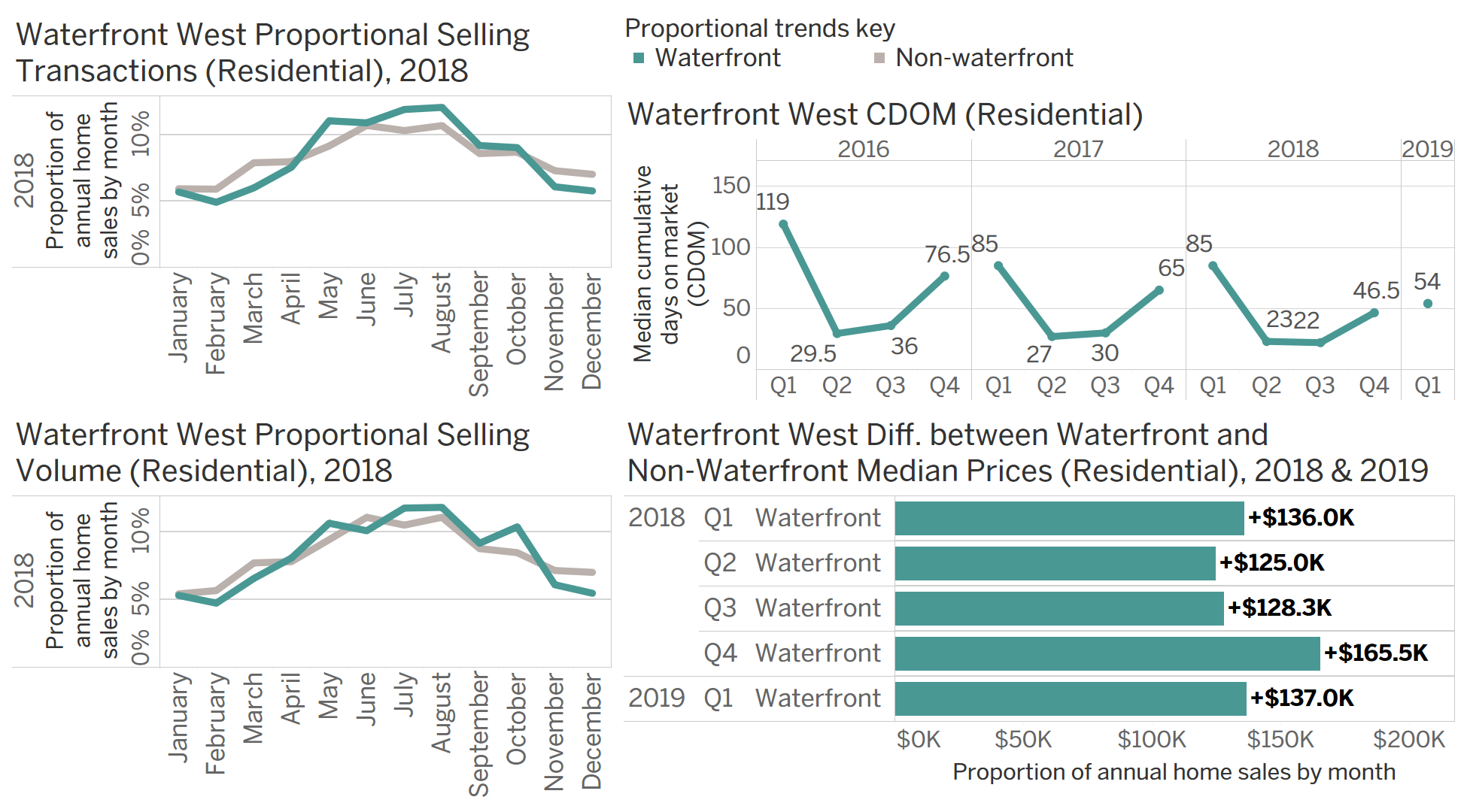 Chart Group C: seasonal waterfront transaction data for Waterfront West.