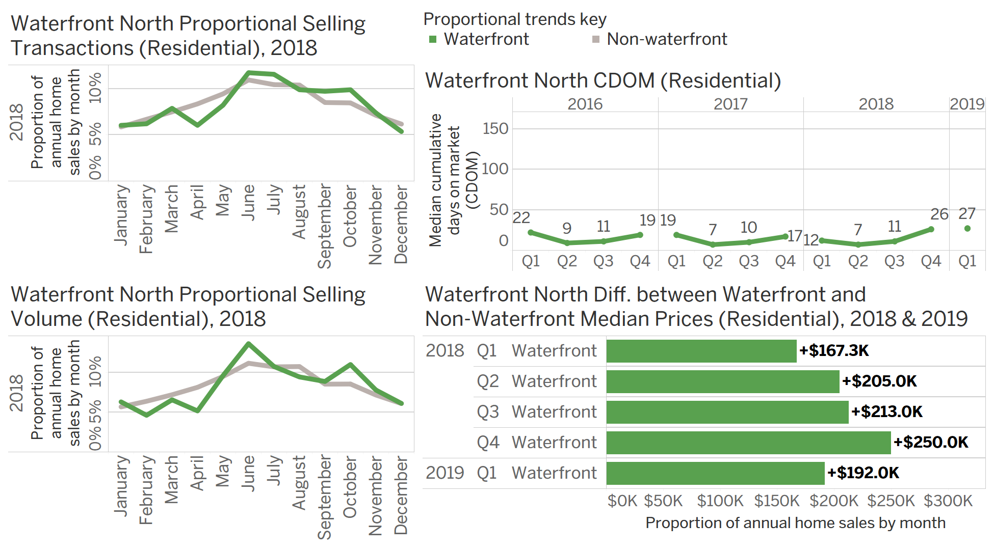 Chart Group D: seasonal waterfront transaction data for Waterfront North.