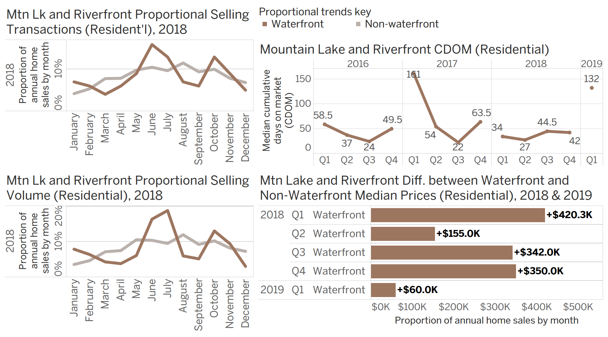Chart Group E: seasonal waterfront transaction data for Mountain Lake and Riverfront.