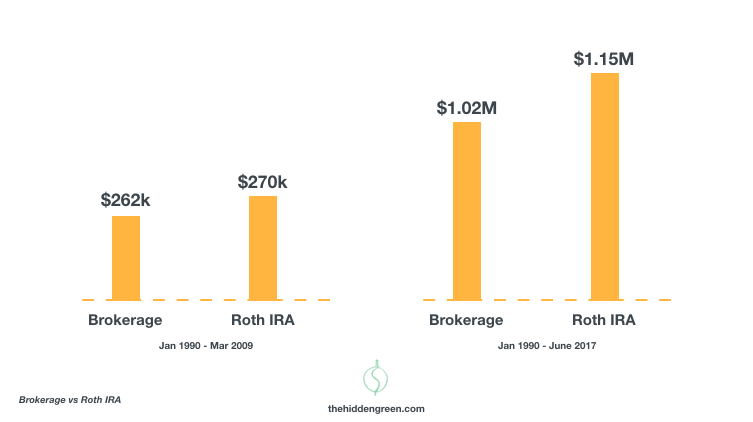 Roth IRA vs Brokerage