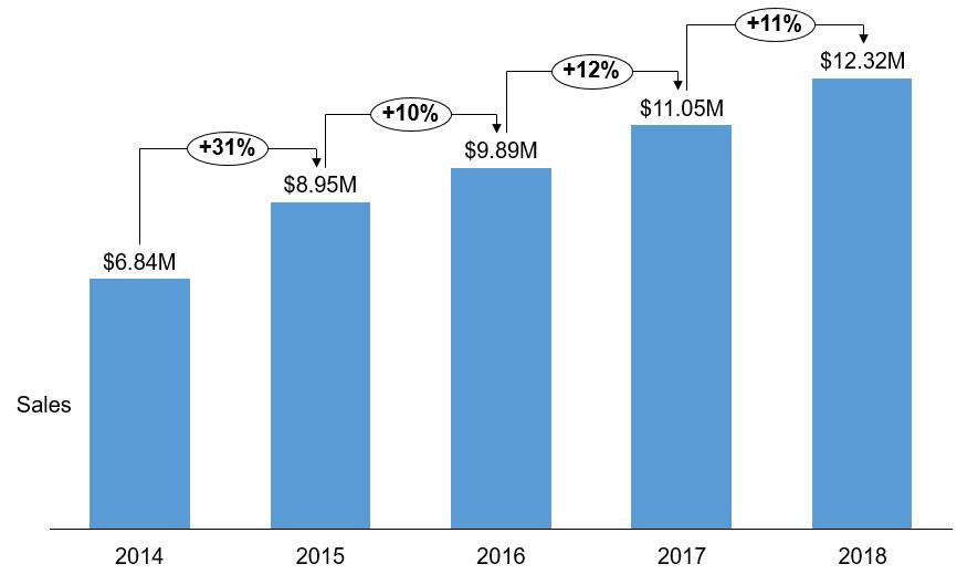 sales_2014_2018.PNG
