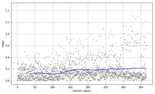 Sales Forecasting using Prophet Time Series Analysis — Anoj