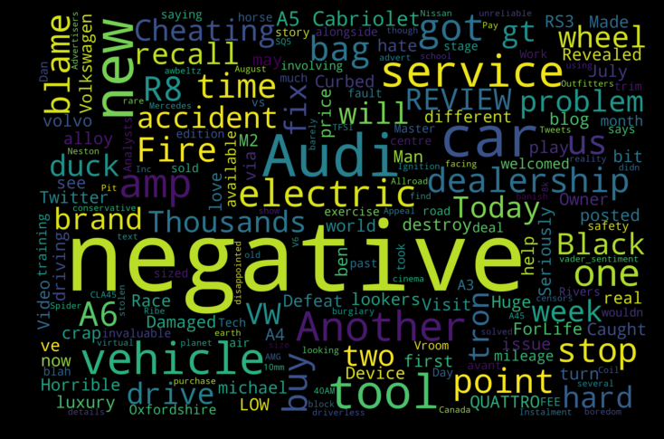 Word cloud of negative sentences