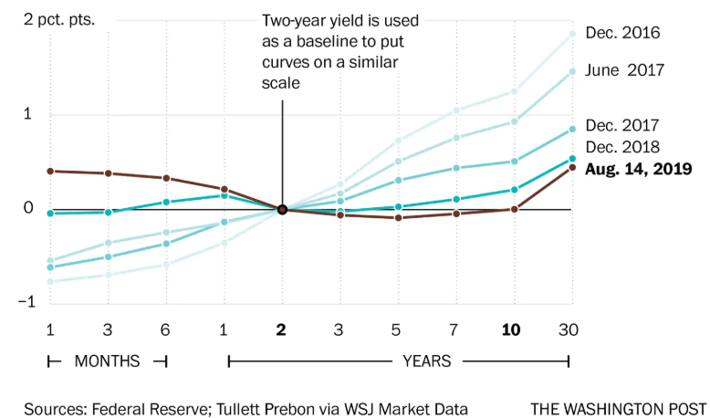 SrC: WashINGTON post - aUG 14TH yIELD CURVE