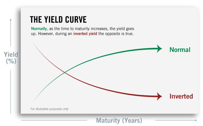 SrC: PGIM - Yield curves