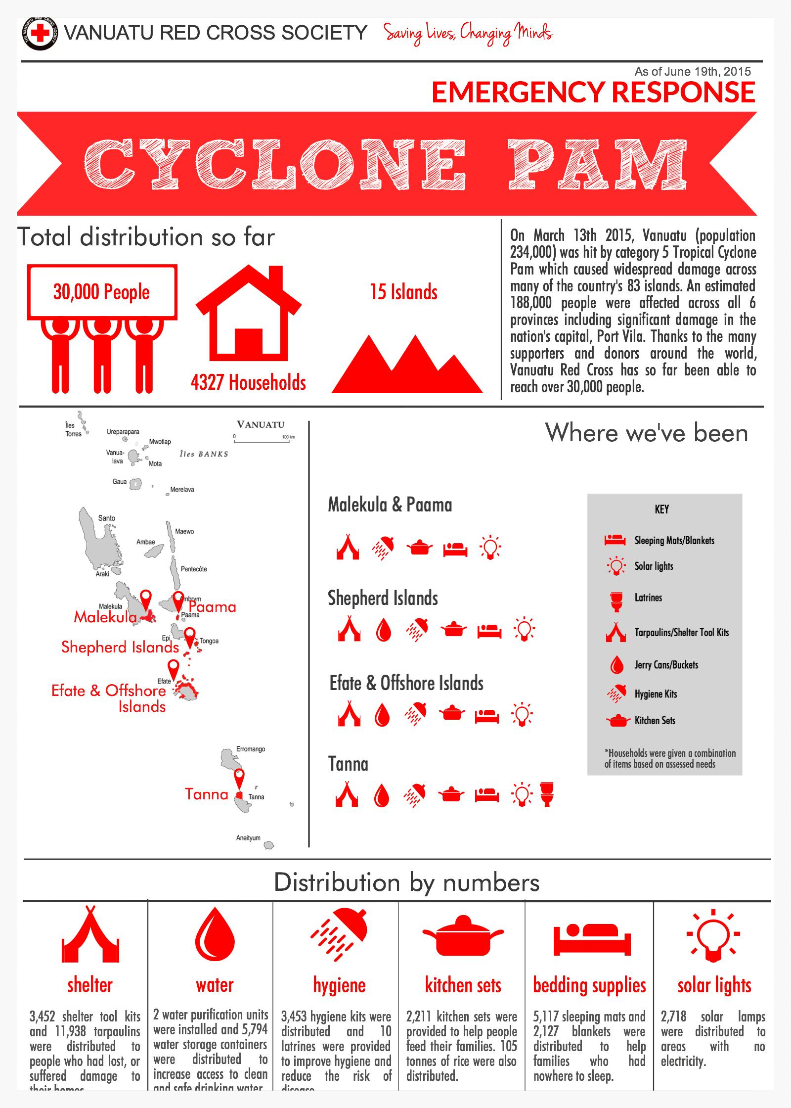 TCPAM-3 Months On - Infographic
