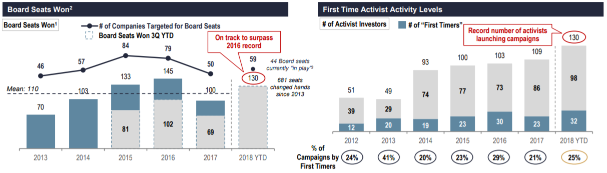 Source: Activist Insight. FactSet and public filings as of 9/28/18. Via Lazard.