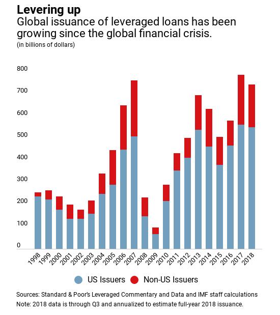 leveraged loans.png