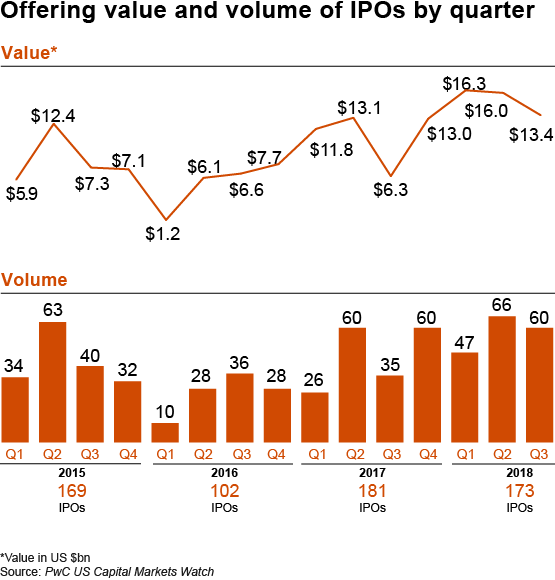 Note: data for U.S. IPOs