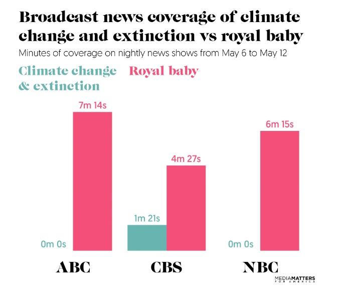 graph: Media Matters