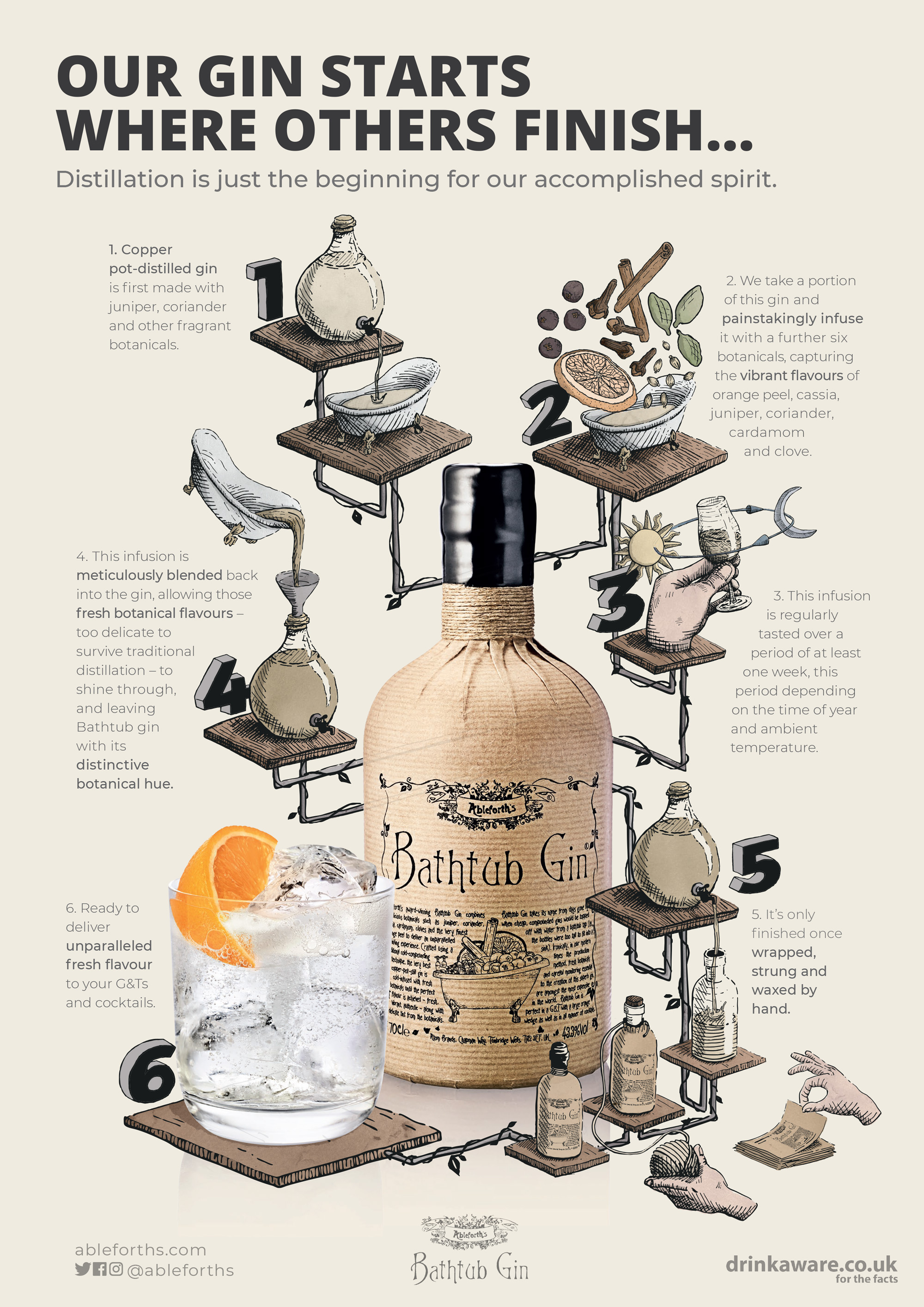 Ableforths Bathtub Gin infographic creative