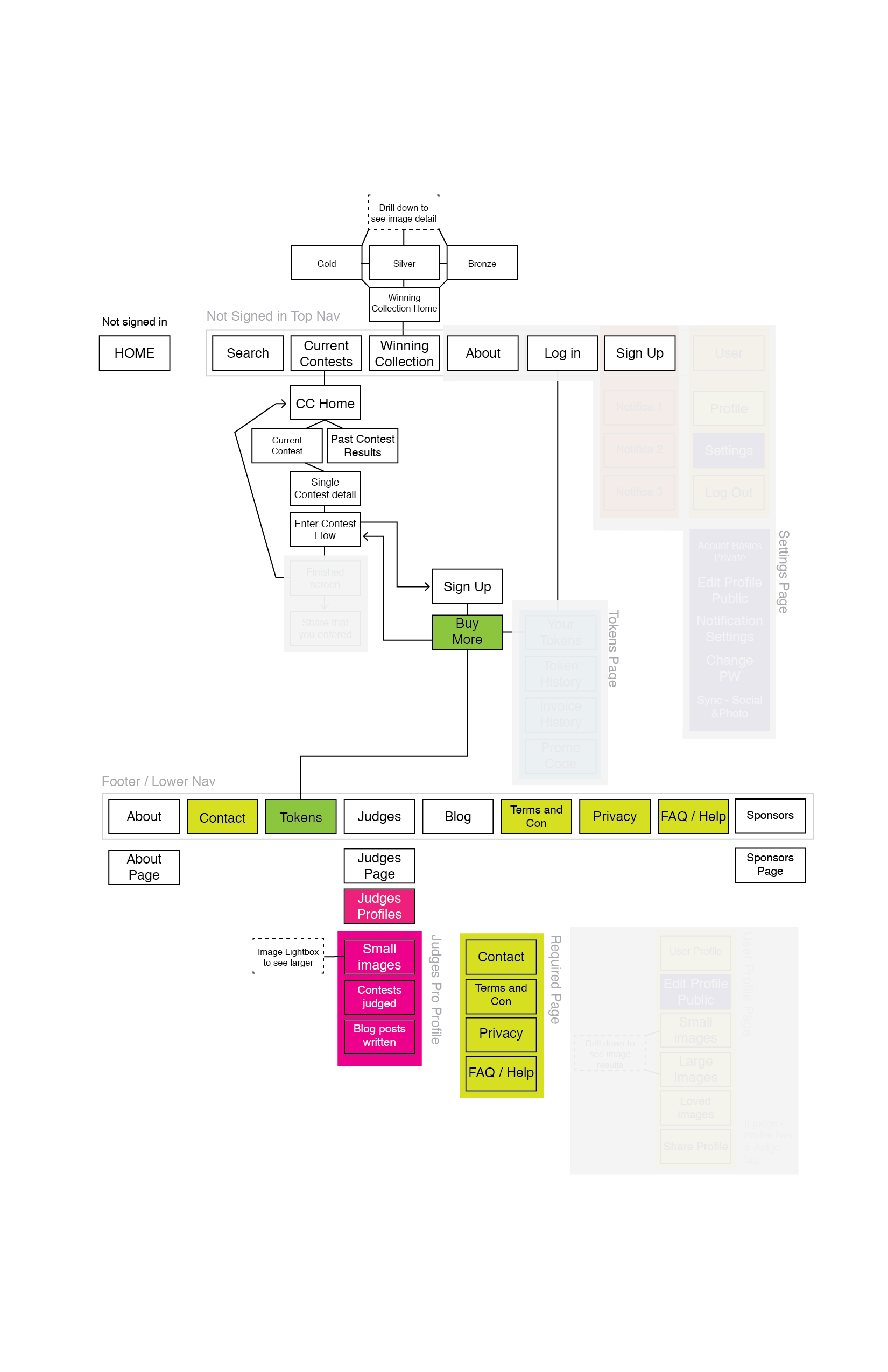Website signed-out site map
