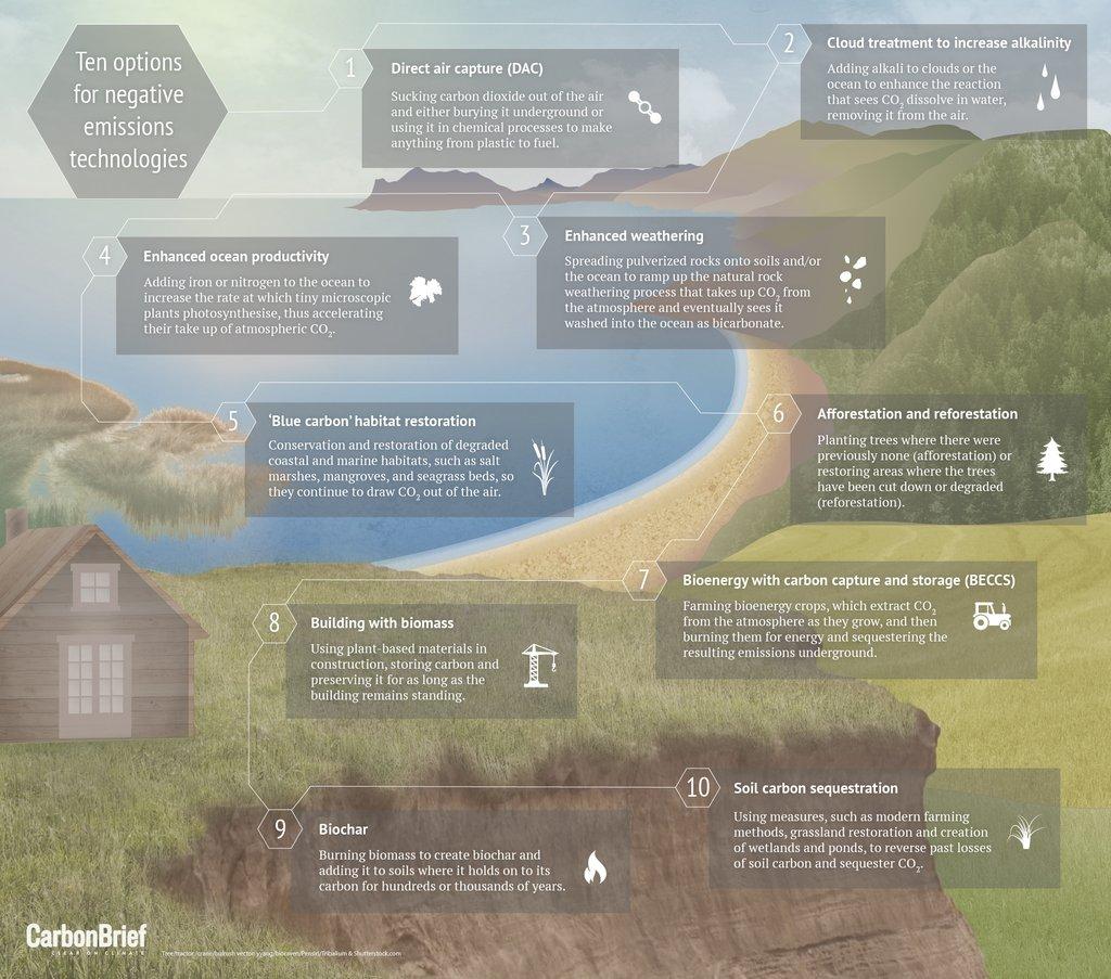 10 ways 'negative emissions' could slow climate change