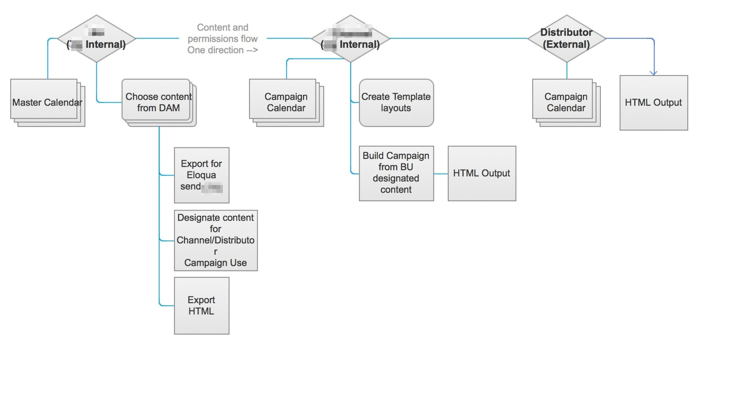 Content and permission flow chart