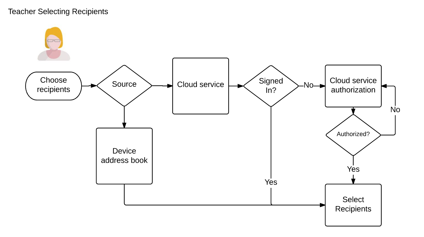 Use Case Flow - Selecting Recipients