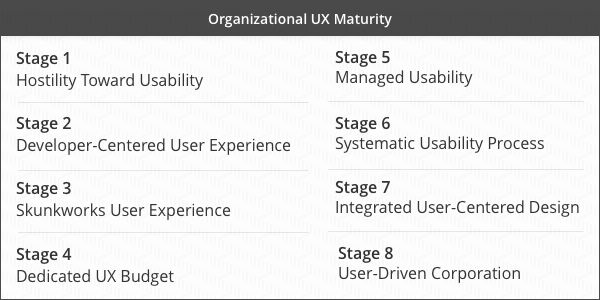 Outline of UX Maturity stages as written  here .