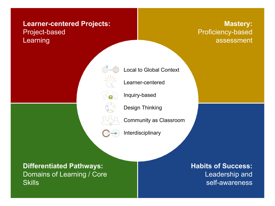 Our Learning Model.png