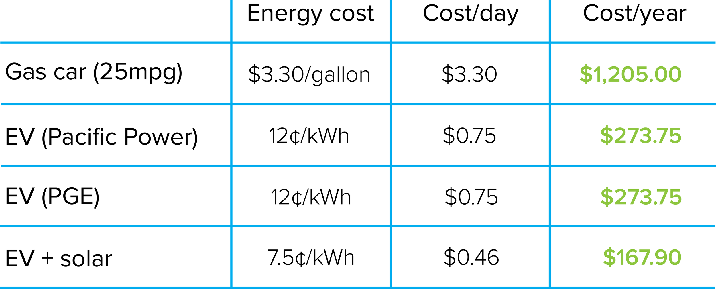 Cost of EVs vs. Cars.png