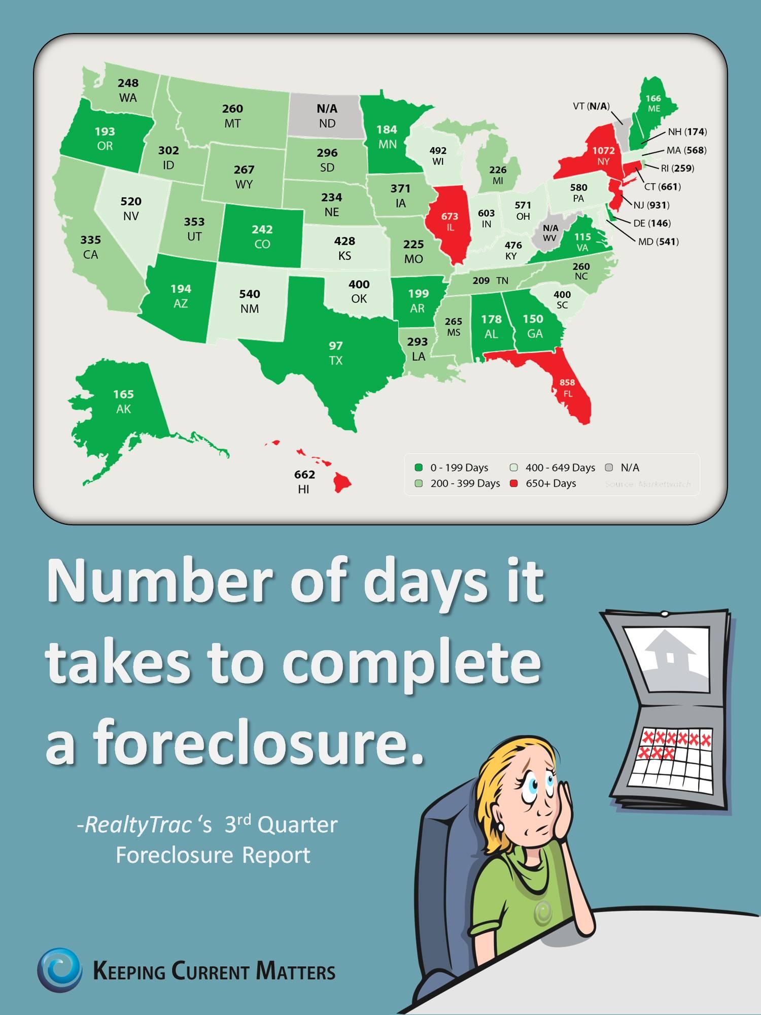 Days-to-Foreclosure.jpg