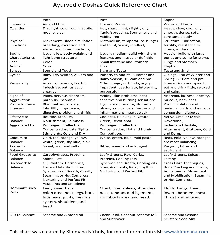 Ayurvedic_Doshas_Quick_Reference_Chart