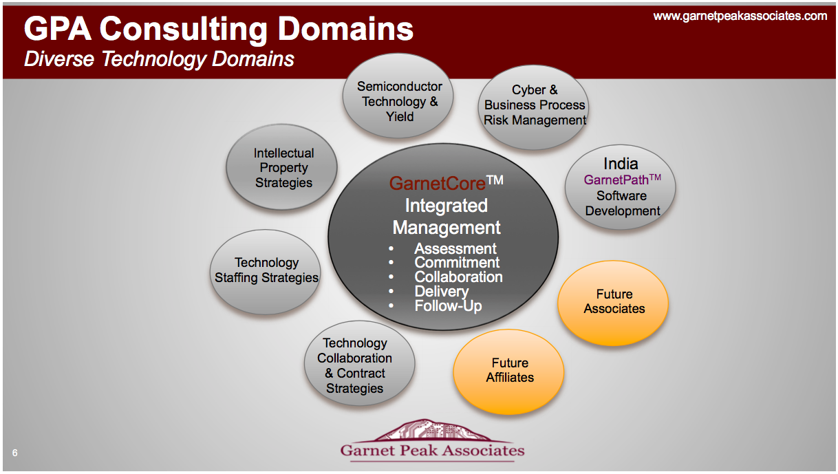 GPA Domain Offerings - Contact us at  info@garnetpeakassociates.com