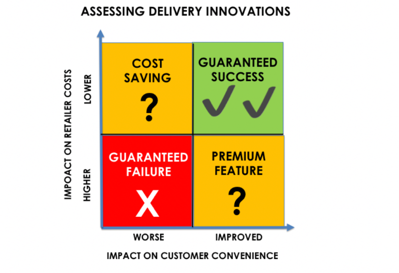 assessing-delivery-innovations.png