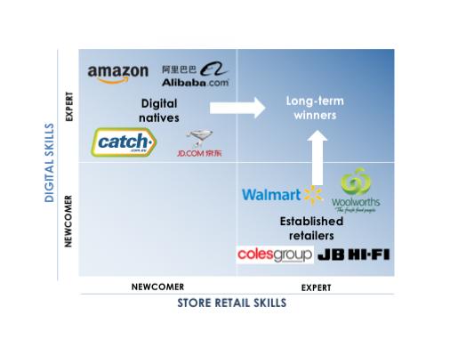 retail race matrix 20190729.png