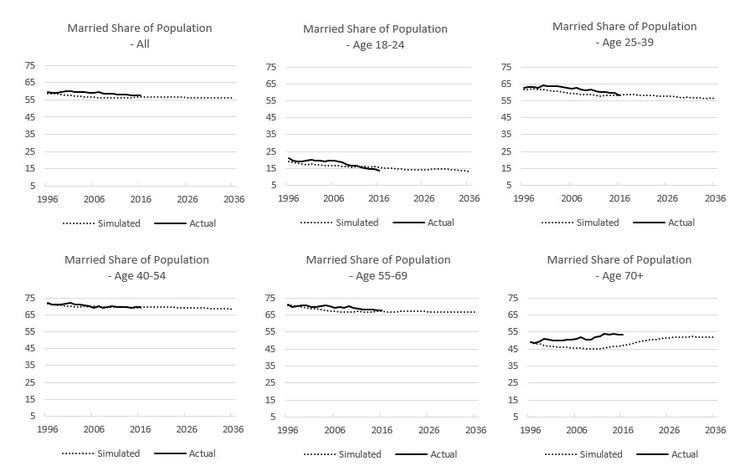 Figure 12: Married Share by Age Group, 1996-2020.