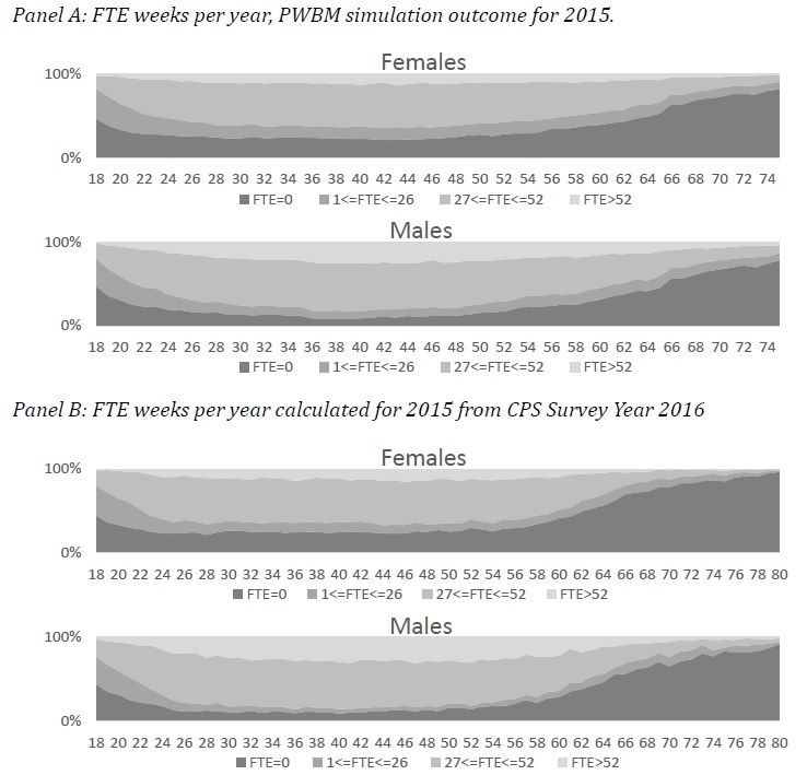 Figure 15: FTE weeks worked per year, 2015 (PWBMsim and based on CPS survey year 2016), by age and gender.