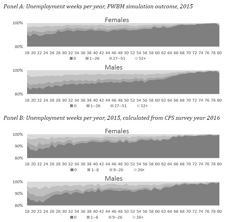 Figure 18: Unemployment weeks per year, 2015 (PWBMsim and based on CPS survey year 2016), by age and gender.